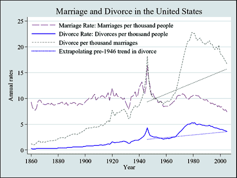 Same sex marriage divorce rate galleries 93