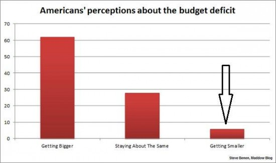 perception-of-deficit