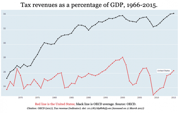 tax-revenues-gdp-1966-2015